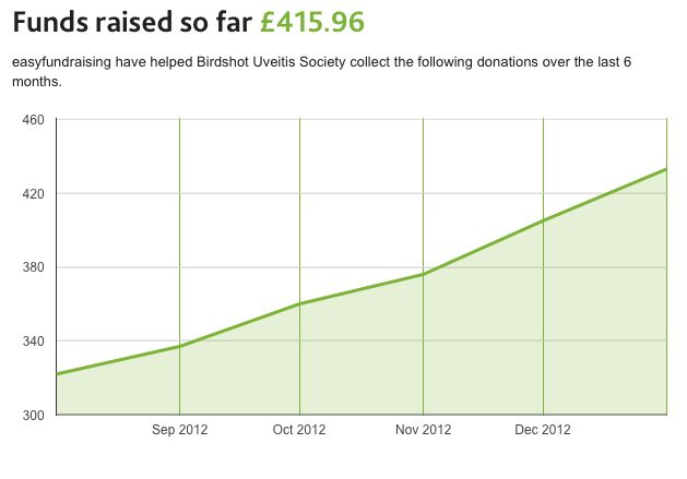 Graph showing money raised by Easy Fundraising
